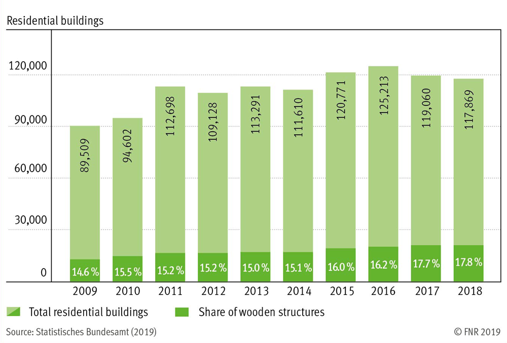 Share of wooden structures on the overall approved residential buildings