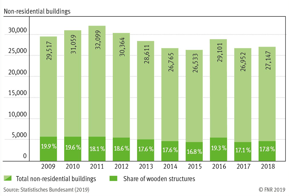 Share of wooden structures on the overall approved non-residential buildings