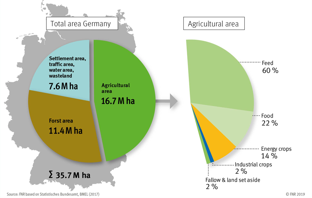Land use in Germany