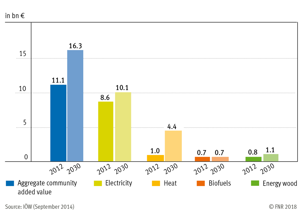 Community added value by renewable energies 2012 - 2030