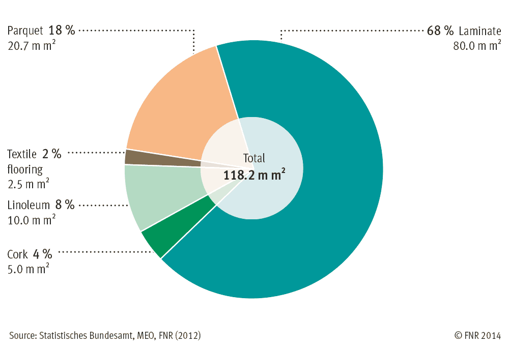 Turnover of floorings made of renewable resources in Germany 2011
