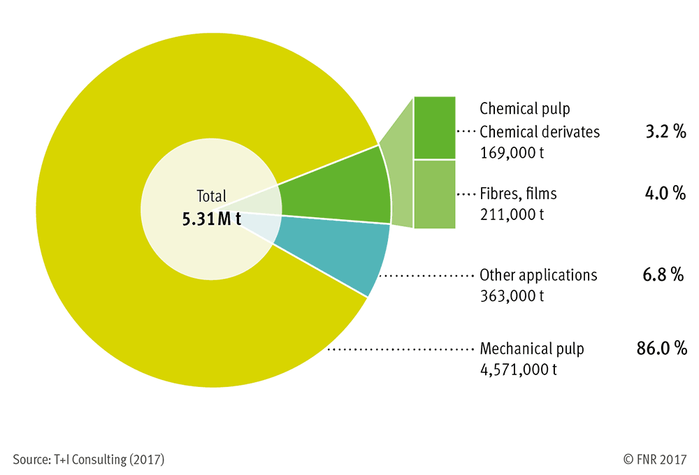Consumption of cellulose in Germany 2016