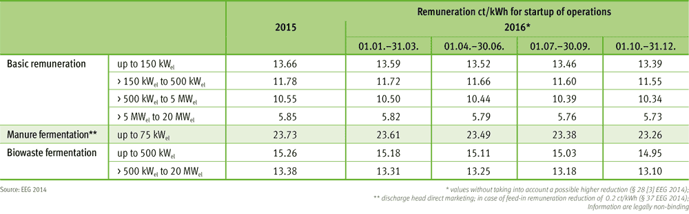 Remuneration for biomass plants according to Renewable Energy Sources Act (EEG) 2014