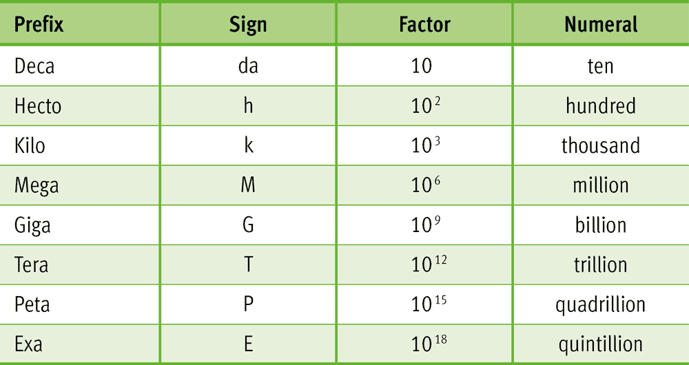 Signs for units